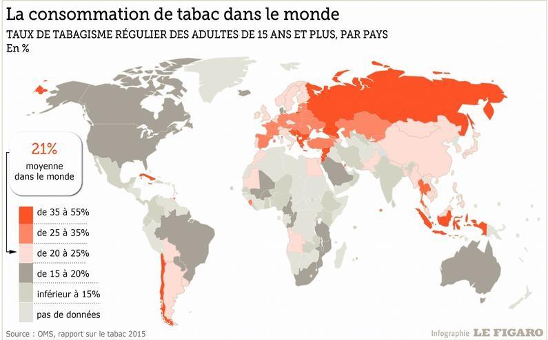 Consommation de tabac dans le monde - L'influx