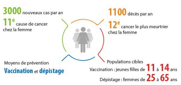 Infographie sur les cancers du col de l'utérus