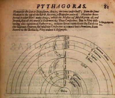 schéma de la correspondance entre la position des planèts et celle des sons de la gamme