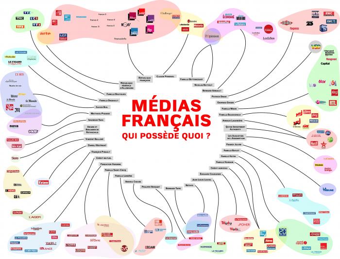 médias français qui possède quoi